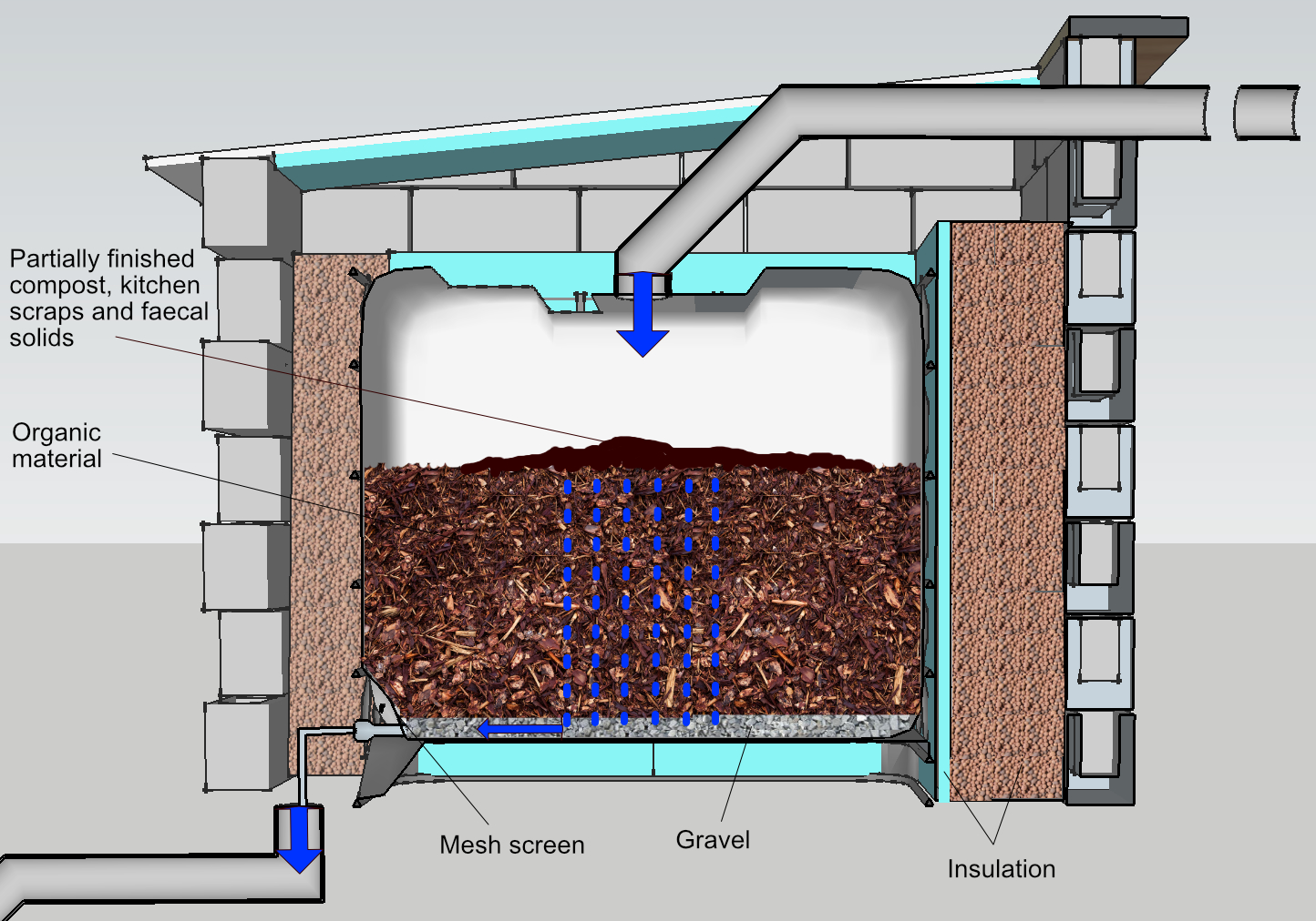 How a vermicomposting ecosystem system works