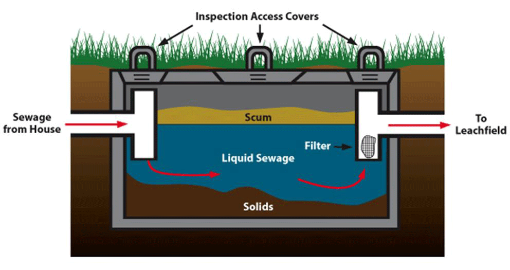 Homemade septic system treatment homemade ftempo for Sewer system diagram