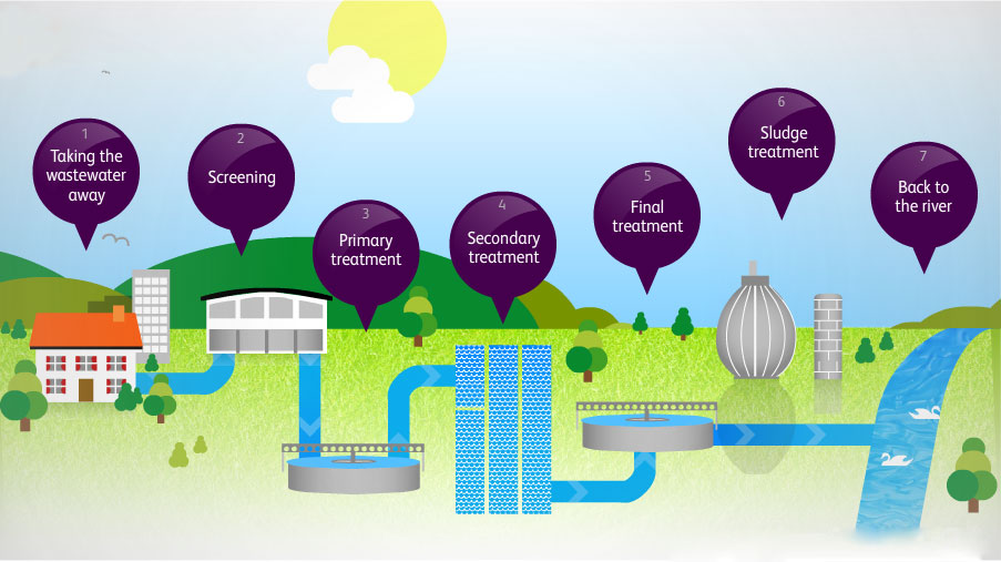 Conventional sewage treatment process